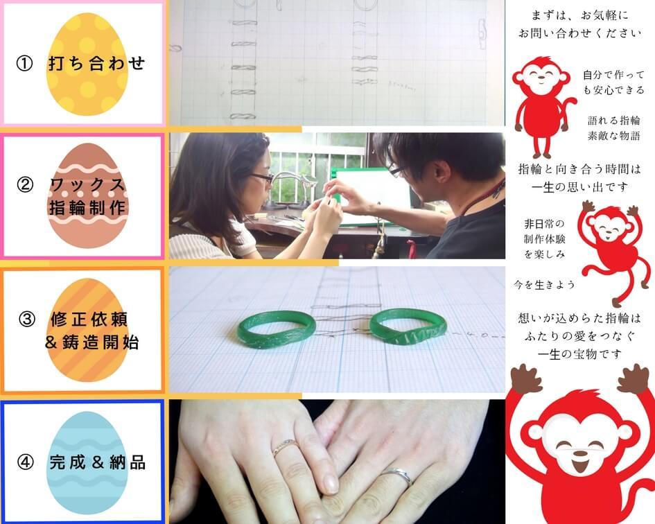 指輪制作の流れ