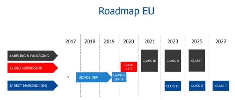 Roadmap Einführung UDI in der EU