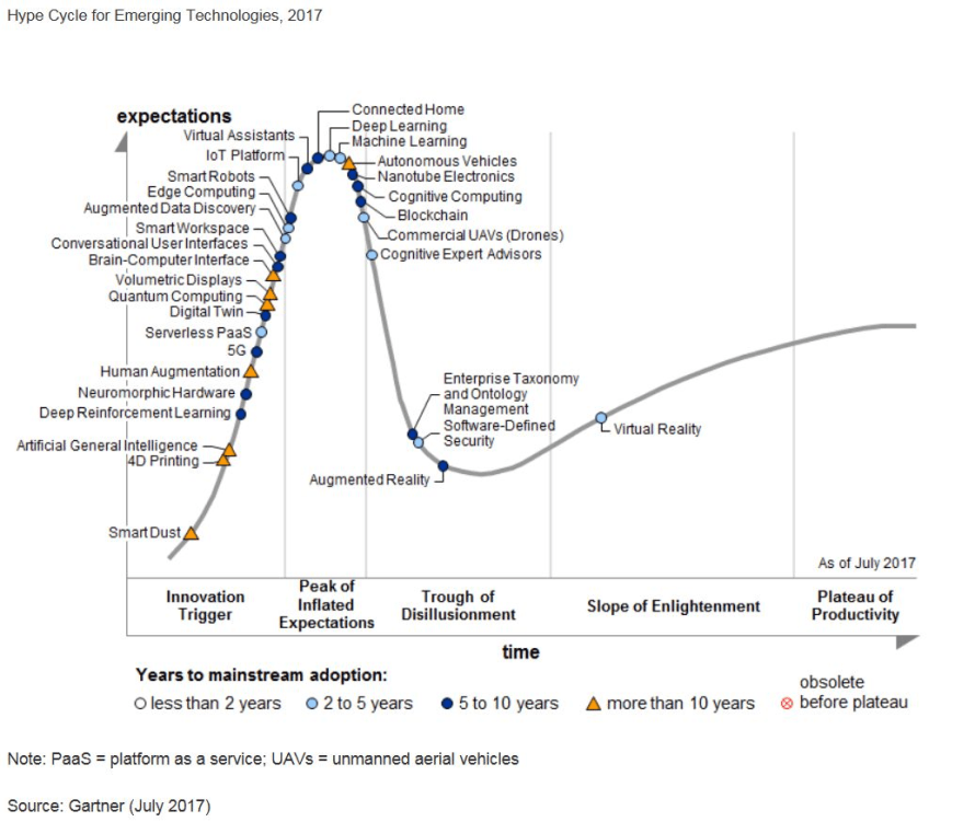 Hype Cycle for Emerging Technologies, Quelle: Gartner 7/2017