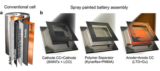スプレーしてリチウムイオン電池を作れるようになれば、製品デザインの自由度は飛躍的に高まる。