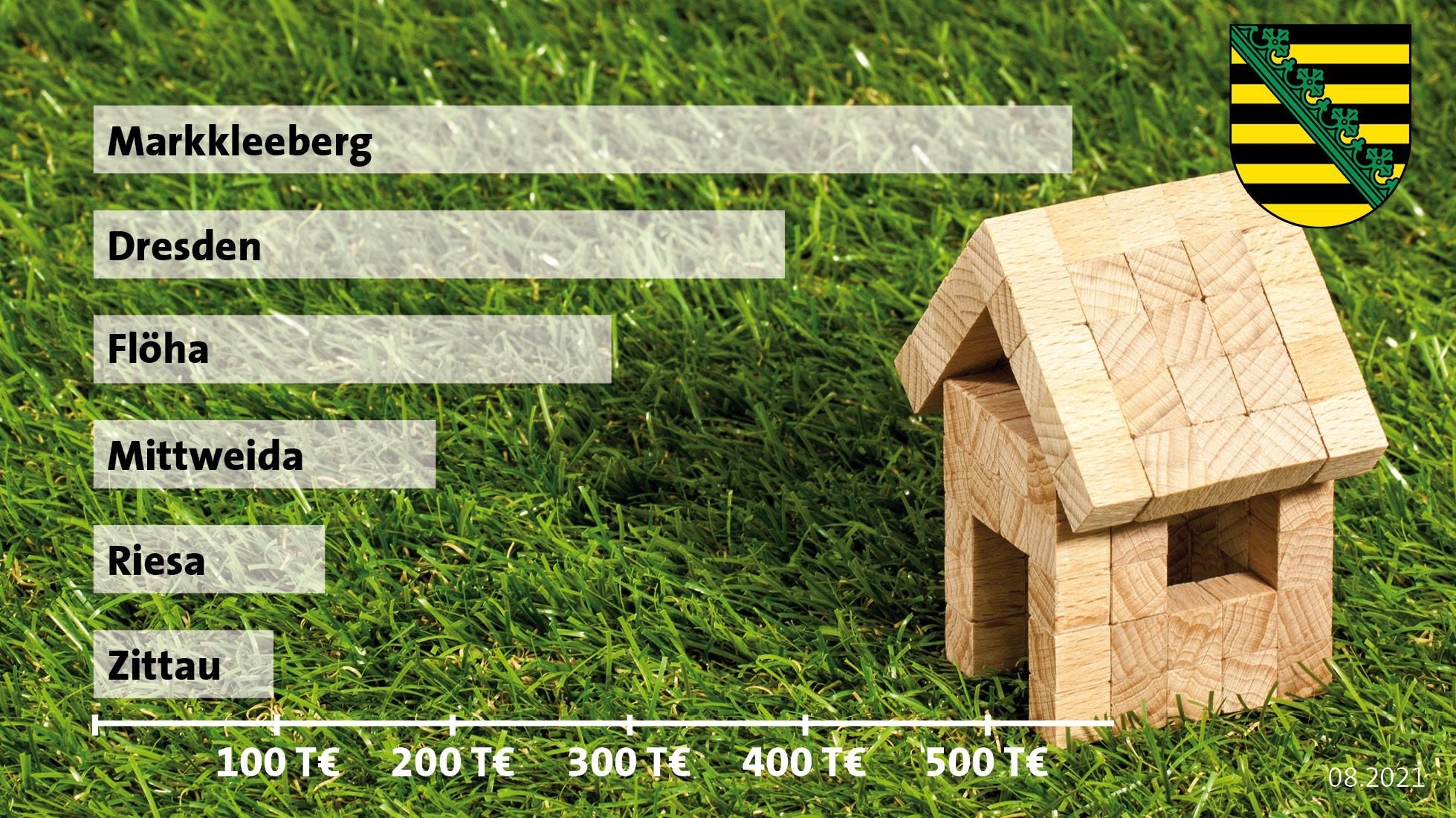 Sachsen regional: Der Wohnimmobilienmarkt 2021