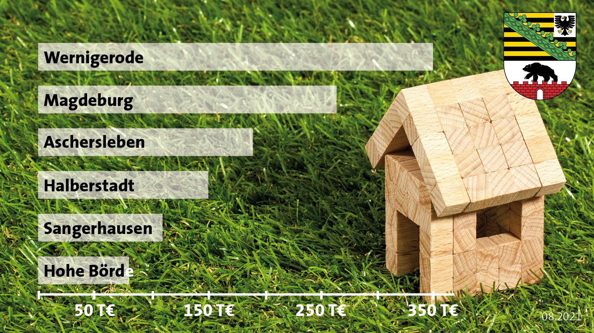 Sachsen-Anhalt regional: Der Wohnimmobilienmarkt 2021