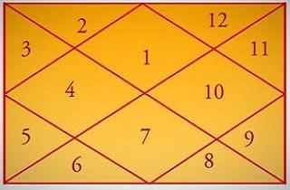 Аюрведическая астрология