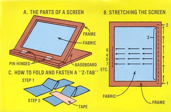 図A:印刷ボード蝶番で外せる。 図B:布の張り方。 図C: 紙をゼット型にしてステンシルの下の一定の位置に印刷紙を固定。