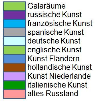 Erklärung der Farben