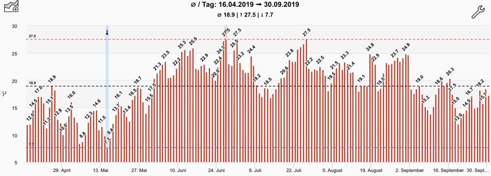 Tagesdurchschnittstemperatur im Vegetationsverlauf