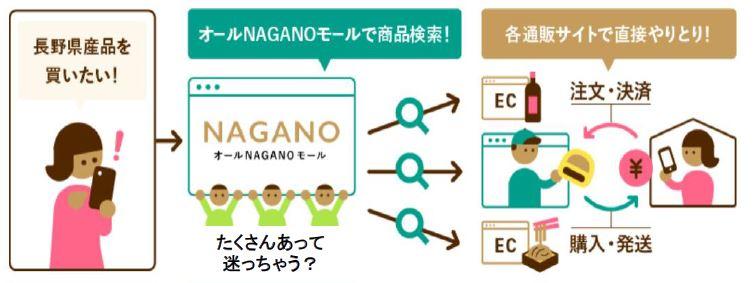 【コロナ禍で影響を受けている長野県産品を応援しよう】