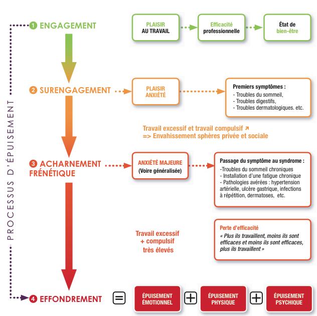 BURN-OUT: Schéma des différentes phases du syndrome d'épuisement professionnel (source : Technologia)