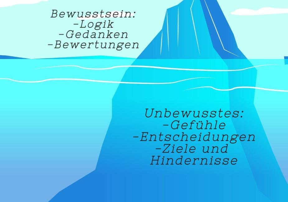Eisberg-Model des Unterbewusstseins