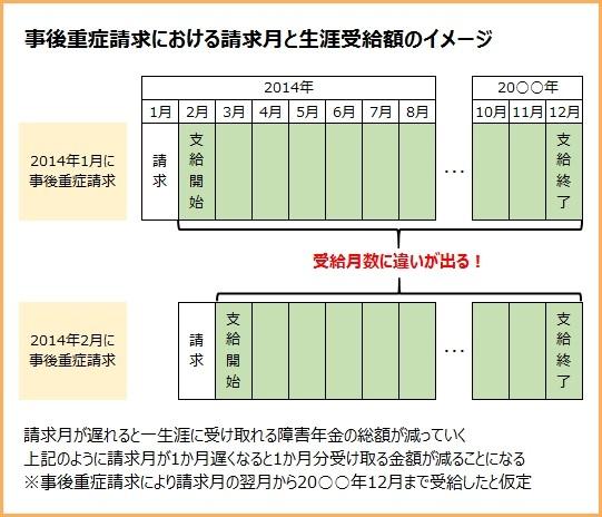 時宜重症請求における請求月と生涯受給額のイメージ