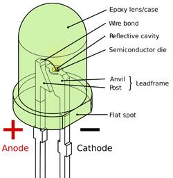 Wie funktionieren LED-Lampen?