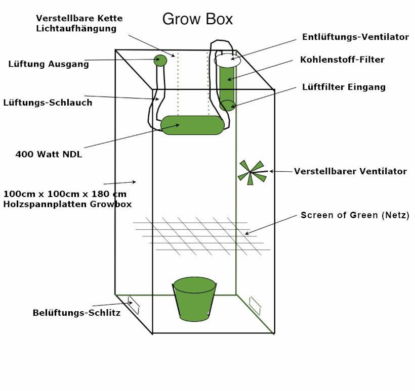 Growbox Bauplan