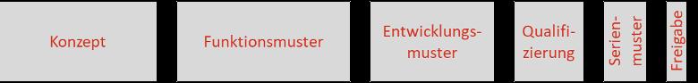 Bsp. Aufwandsverteilung Prozess EMV-Mentoring