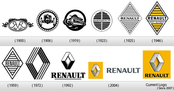 Die Entwicklung des Logos von Renault