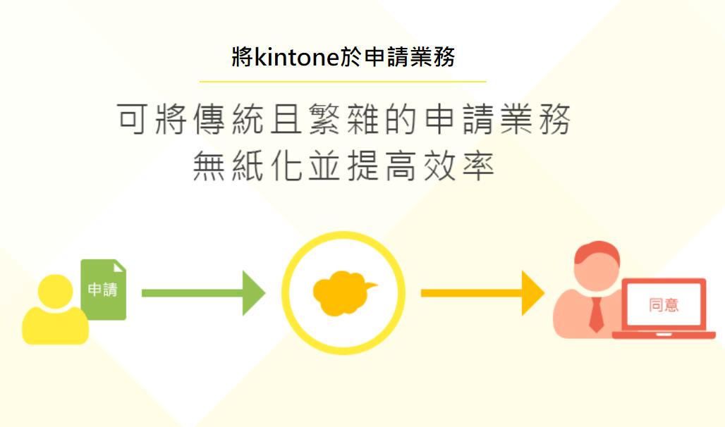 如何透過kintone來實現申請程序的管理