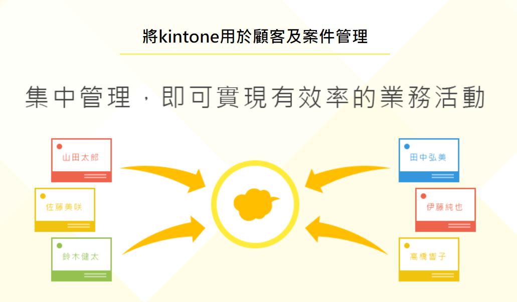「業務部門」使用kintone的案例