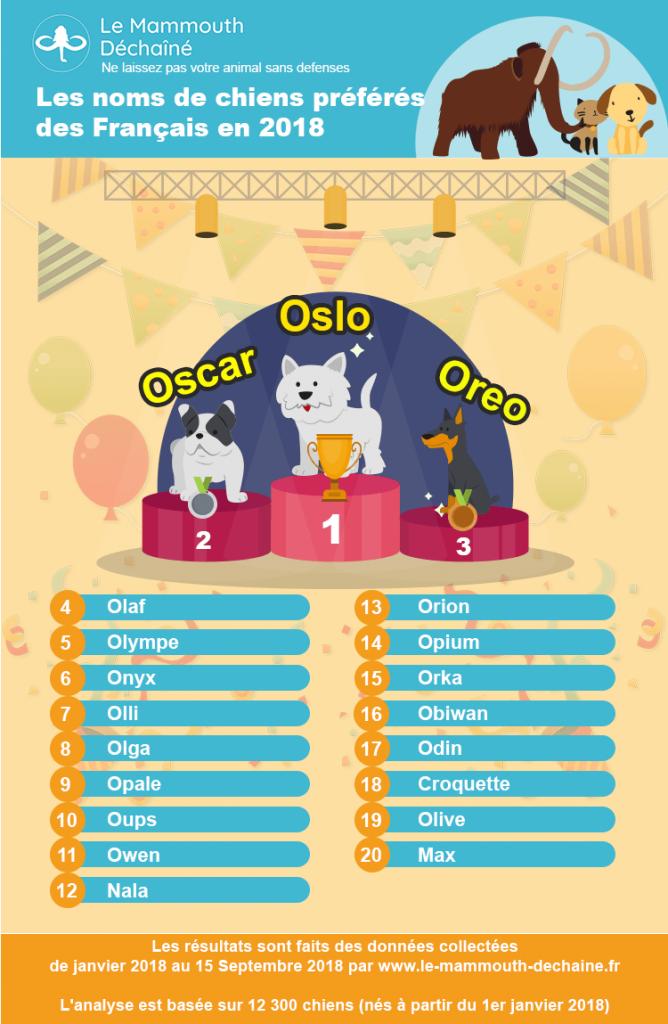 les noms de chiens préférés des Français en 2019