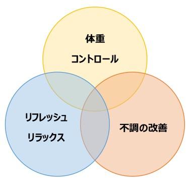 甲状腺栄養カウンセリングのイメージ