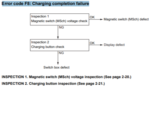 Error code F8: Charging completion failure