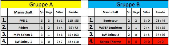 Team FVD 1 und Röders haben sich in der Gruppe A für das Finalturnier qualifiziert. Team Bootstour und WE-EF Leuchten konnten sich in der Gruppe B durchsetzen. Team Soltau Therme wurde aus der Wertung genommen, da sie am 2.Gruppenspieltag nicht antraten.
