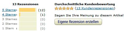 Projekt-Voodoo Kundenrezensionen auf Amazon.de - Stand 28.01.2015