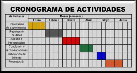 Calendario De Tesis.Cronograma De Actividades Y Flujograma Pagina Web De