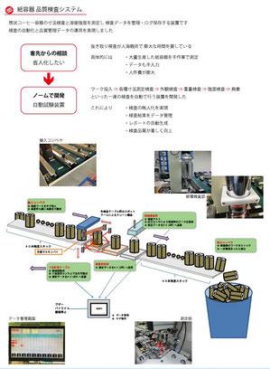 ■オーダーメイドの開発実例 1  紙容器 品質検査システム