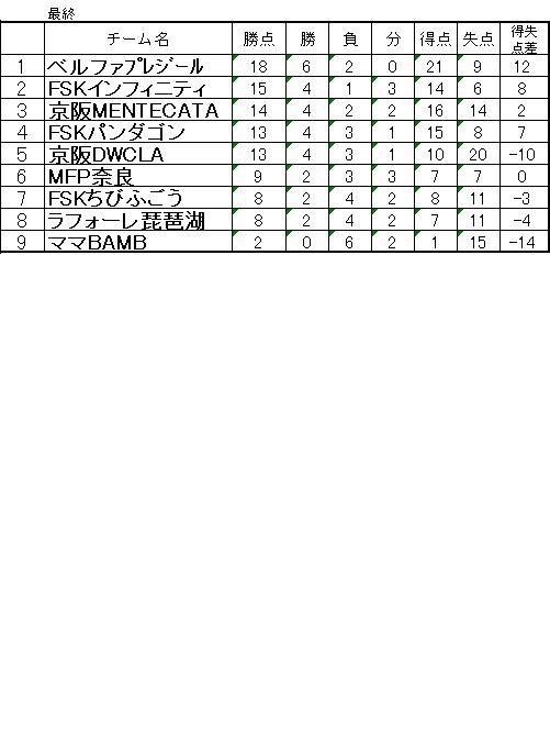 7th 最終順位