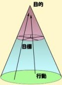 画像:これが円錐(えんすい)