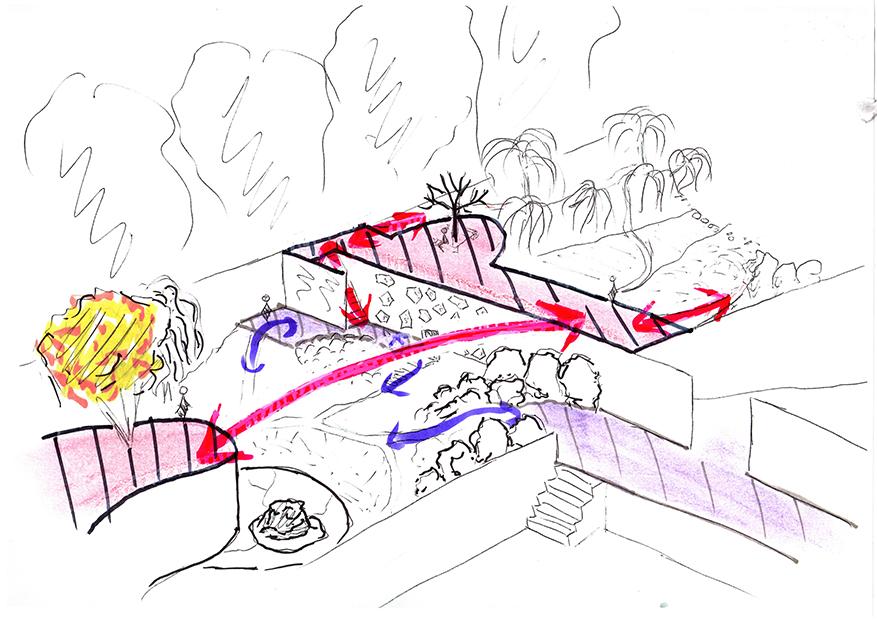 Avant projet - Principe de circulation sur les différents niveaux