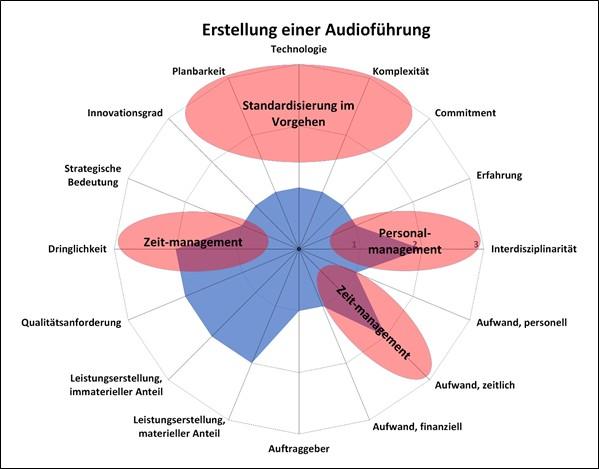 Typisierungsdiagramm – Erstellung einer Audioführung