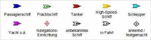 Erklärung der AIS Symbole