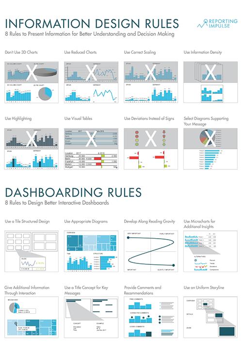 Poster - Information Design Regeln