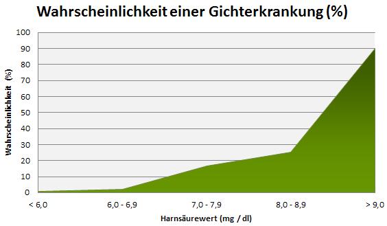 Grafik Wahrscheinlichkeit einer Gichterkrankung