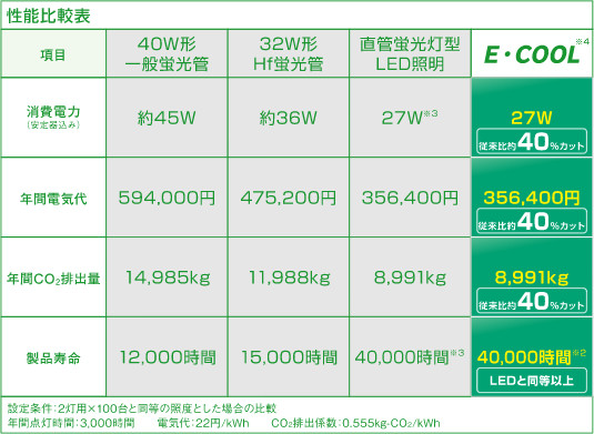 E-COOL 従来蛍光灯、LEDとの性能比較