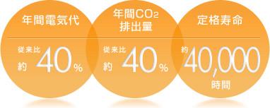 E-COOL 蛍光灯消費電力40% 寿命40000時間