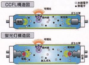 CCFLの発光原理