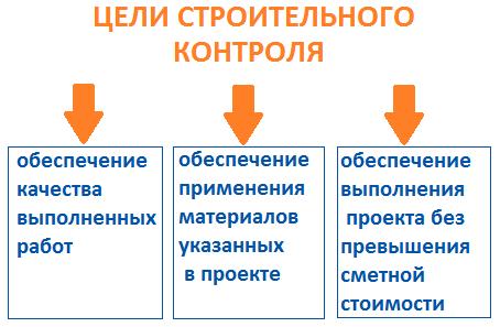 цели и задачи строительного контроля