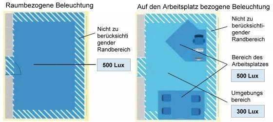 richtige beleuchtung arbeitsplatz lichtsysteme. Black Bedroom Furniture Sets. Home Design Ideas