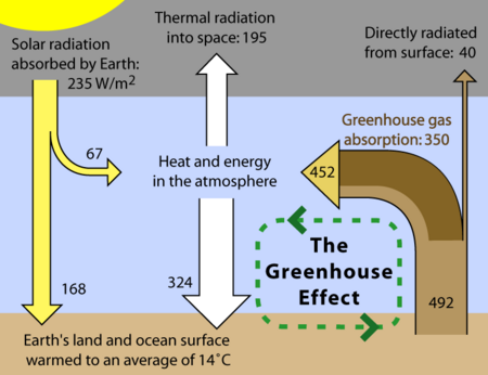 Flows of energy between outer space, the atmosphere, and the Earth's surface.