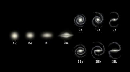 Darstellung der unterschiedlichen Galaxientypen. Bildquelle: Wikipedia