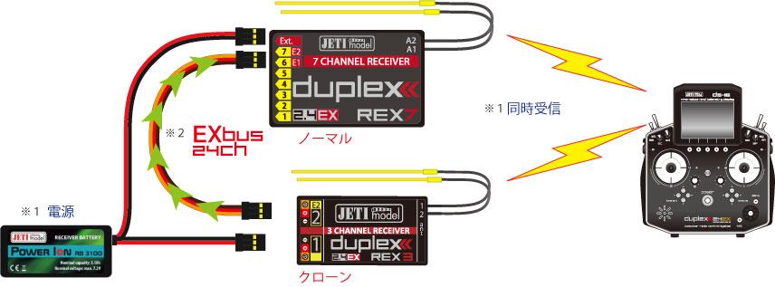 REX7とREX3で作るダブルレシーバーシステム