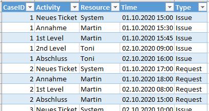 Process Mining Dataset