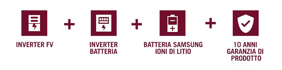 Kit FV Q.cells con Q.Home e batterie Samsung