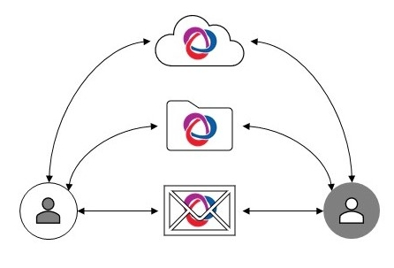 Figura 5: Formas de compartir un BCF