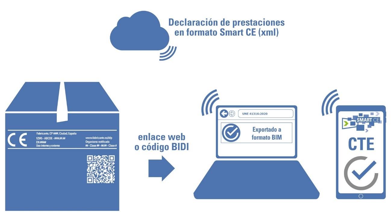 Información digitalizada fiable de los productos de construcción