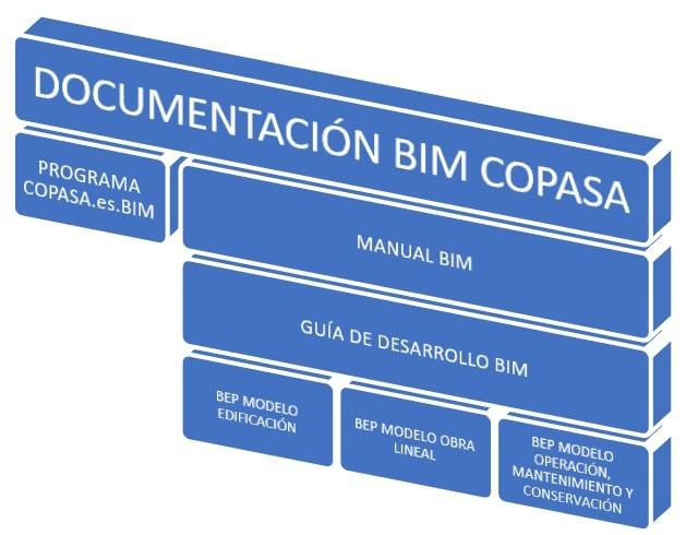 Implantación de la norma ISO 19650 en COPASA