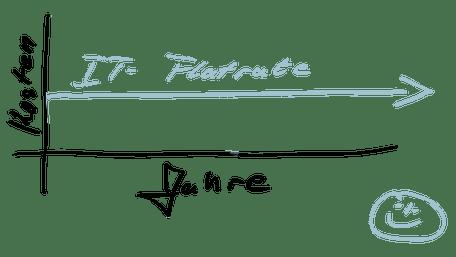Servicekosten Diagramm