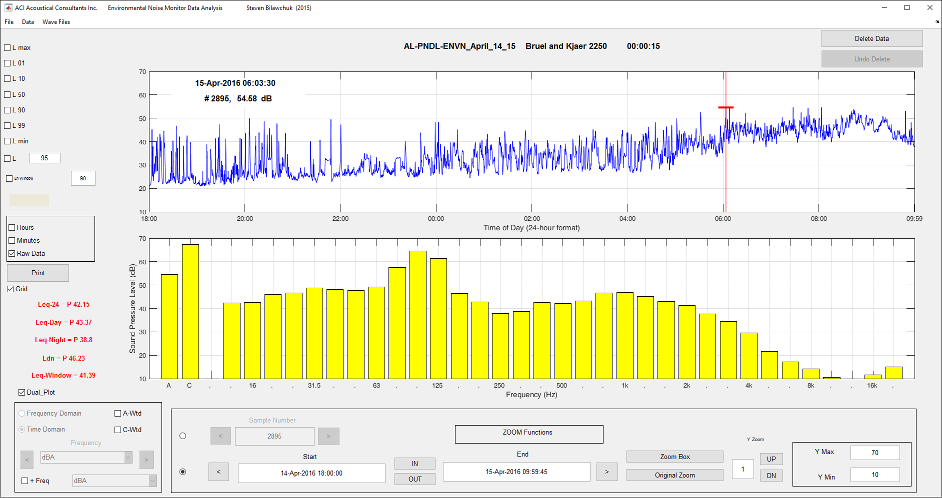 Custom Noise Monitoring Analysis Software