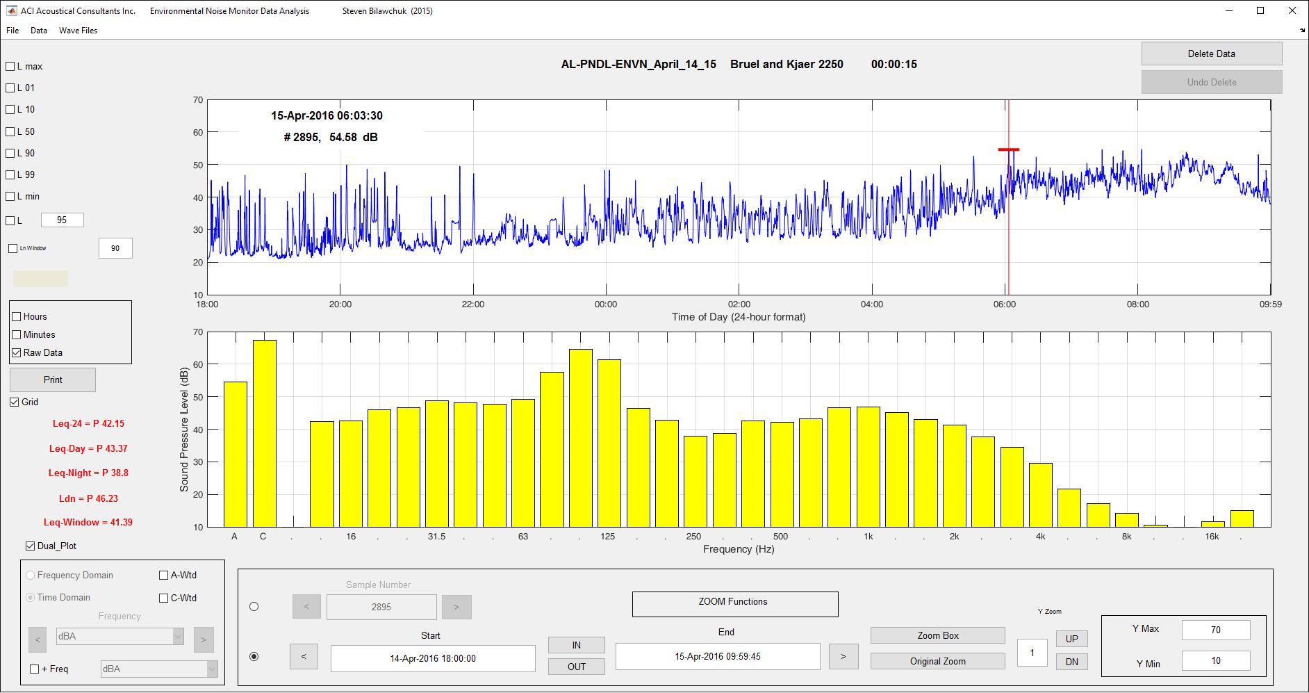 Custom Noise Monitoring Analysis Software